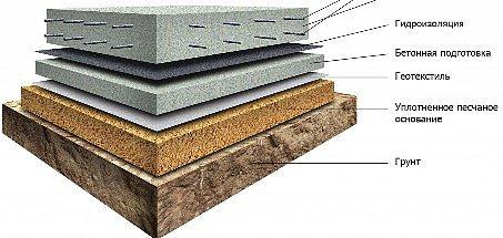 фундамент плитный