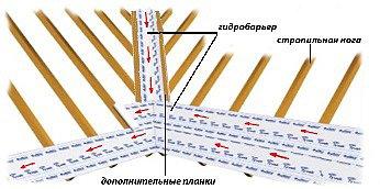 Укладка гидробарьера